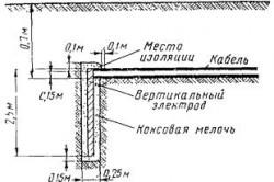 Схема установки одиночного вертикального заземлителя в коксовой засыпке