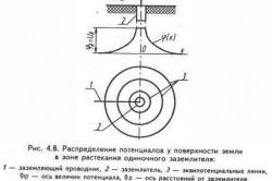 Схема распределения потенциалов у поверхности земли в зоне растекания одиночного заземлителя