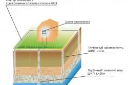 Схема системы защитного заземления
