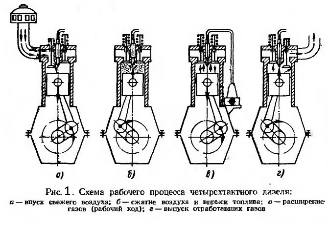 Схема цикла дизеля