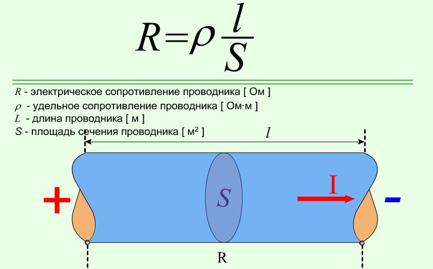 Формула вычисления электрического сопротивления