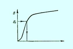 График определения напряженности поля