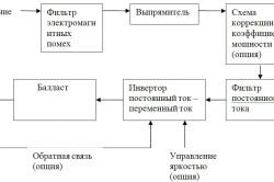 Схема балластного устройства