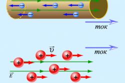 Схема движение заряженных частиц в проводнике