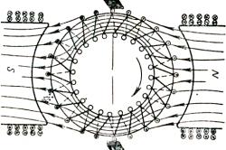 Схема кольцевого якоря