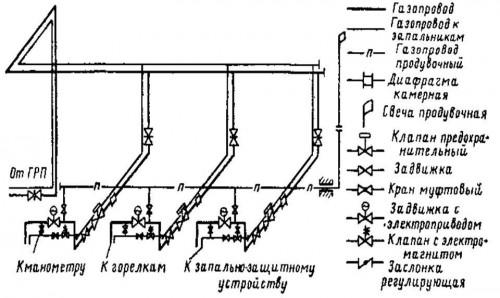 Схема котельной на сетевом газе