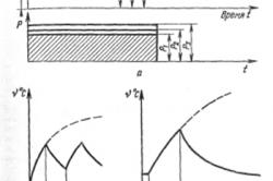 Схема нагрева и охлаждения двигателей
