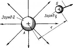 Схема напряженности электрического поля