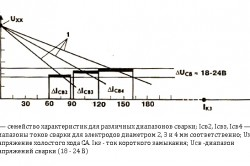 Схема падающей внешней характеристики сварочного аппарата