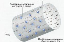 Схема распределения электрического тока в металлах