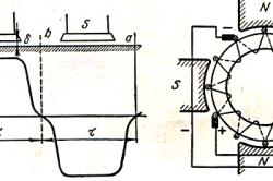 Схема распределения магнитной индукции вдоль окружности якоря и положение щеток в четырехполюсной машине