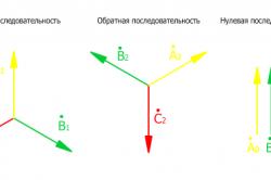 Схема разложения несимметричной системы на три симметричных составляющих