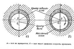 Схема смазки подшипника при различных положениях вала