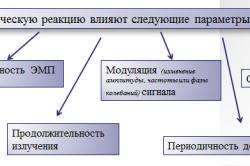Схема факторов излучения