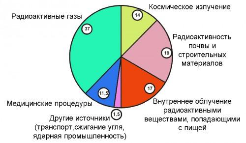 Схема коэффициентов электромагнитных полей и излучения