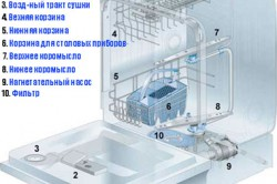 Схема посудомоечной машины