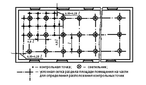 Схема расположения контрольных точек при измерении минимальной освещенности помещения