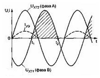 Рисунок 2. Графики напряжения