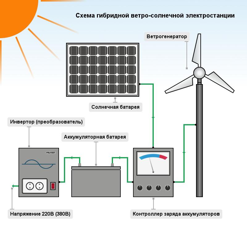 Схема солнечной электростанции своими руками