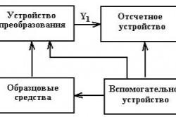Обобщенная структурная схема аналогового измерительного прибора