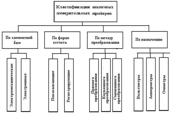 Классификация аналоговых измерительных приборов