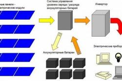 Типовая электрическая схема автономного энергоснабжения на основе солнечных батарей, модулей, панелей