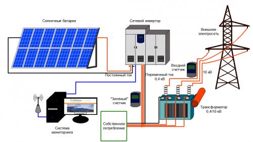 Структурная схема сетевой фотоэлектрической электростанции