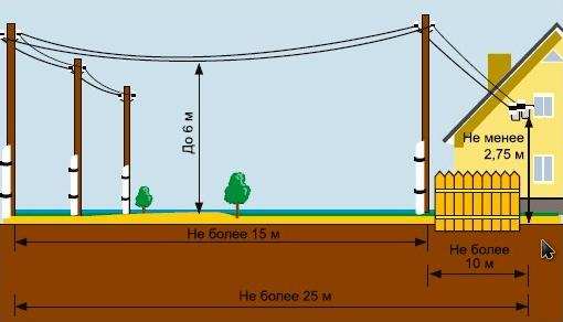Нормы подвода кабеля по СНиП
