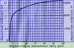 Кривая первоначального намагничивания электротехнической листовой стали