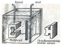 Схема получения гальванопластической копии