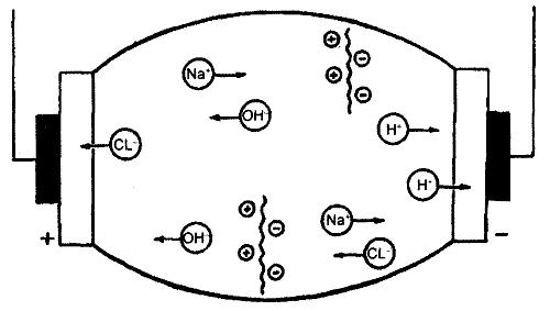 Гальванизация и электрофорез