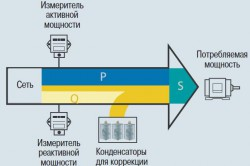 Компенсация реактивной мощности для промышленных и сельскохозяйственных предприятий