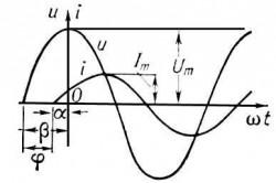 Графики напряжения u и тока i в цепи переменного тока при сдвиге фазы