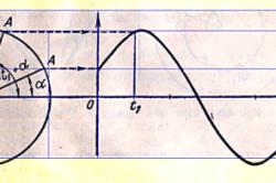 Синусоидальная величина с положительной начальной фазой
