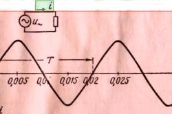 Кривая переодических изменений переменного тока (стрелка на схеме указывает условное положительное направление тока)