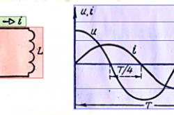 Кривые мгновенных значений напряжения и тока в цепи, содержащей только индуктивность L