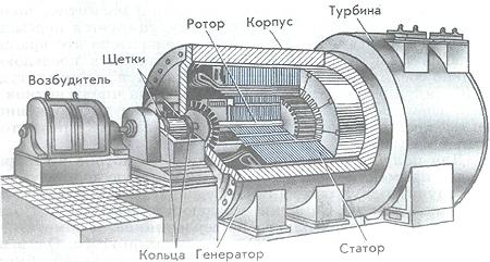 Структурная схема генератора переменного тока