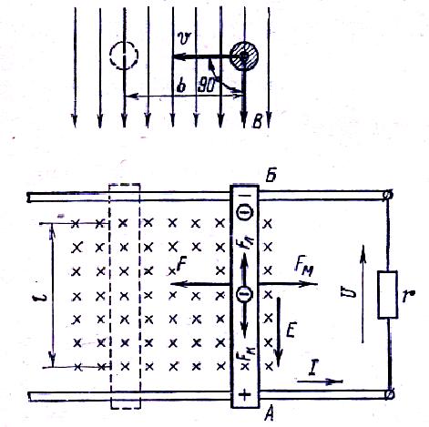 Рис. 1 Движение прямого провода в магнитном поле