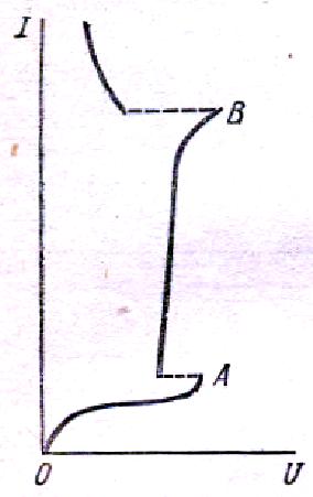 Рисунок 1. Вольт-амперная характеристика лампы тлеющего разряда