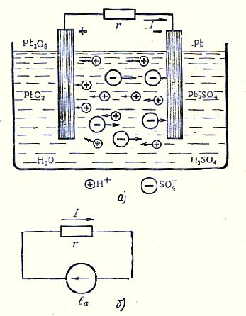 Рисунок 2. Режим зарядки свинцового аккумулятора.