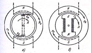 Асинхронный и синхронный двигатели