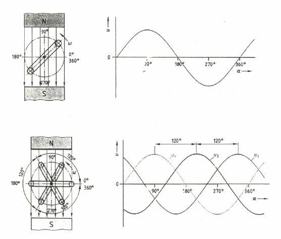 Принцип работы трехфазной системы