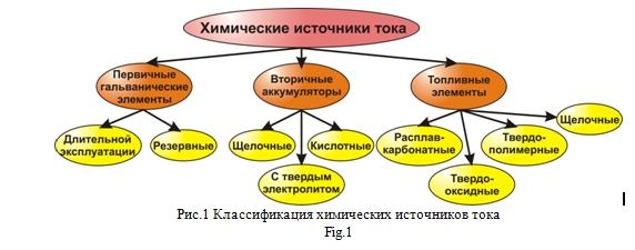 Классификация химических источников тока