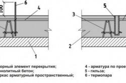 Схема установки термопар