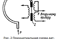 Рисунок 2. Схема датчика давления типа МЭД