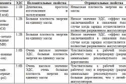 Таблица вторичных источников питания