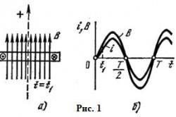 Схема сечения катушки