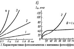 Характеристики фотоэлементов с внешним фотоэффектом
