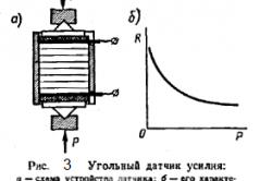 Рисунок 3. Угольный датчик усилия