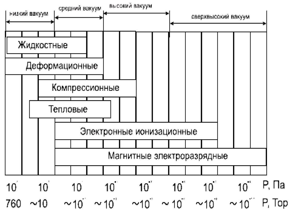 Анализ промышленных манометров